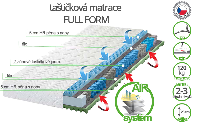 tastickova matrace full form